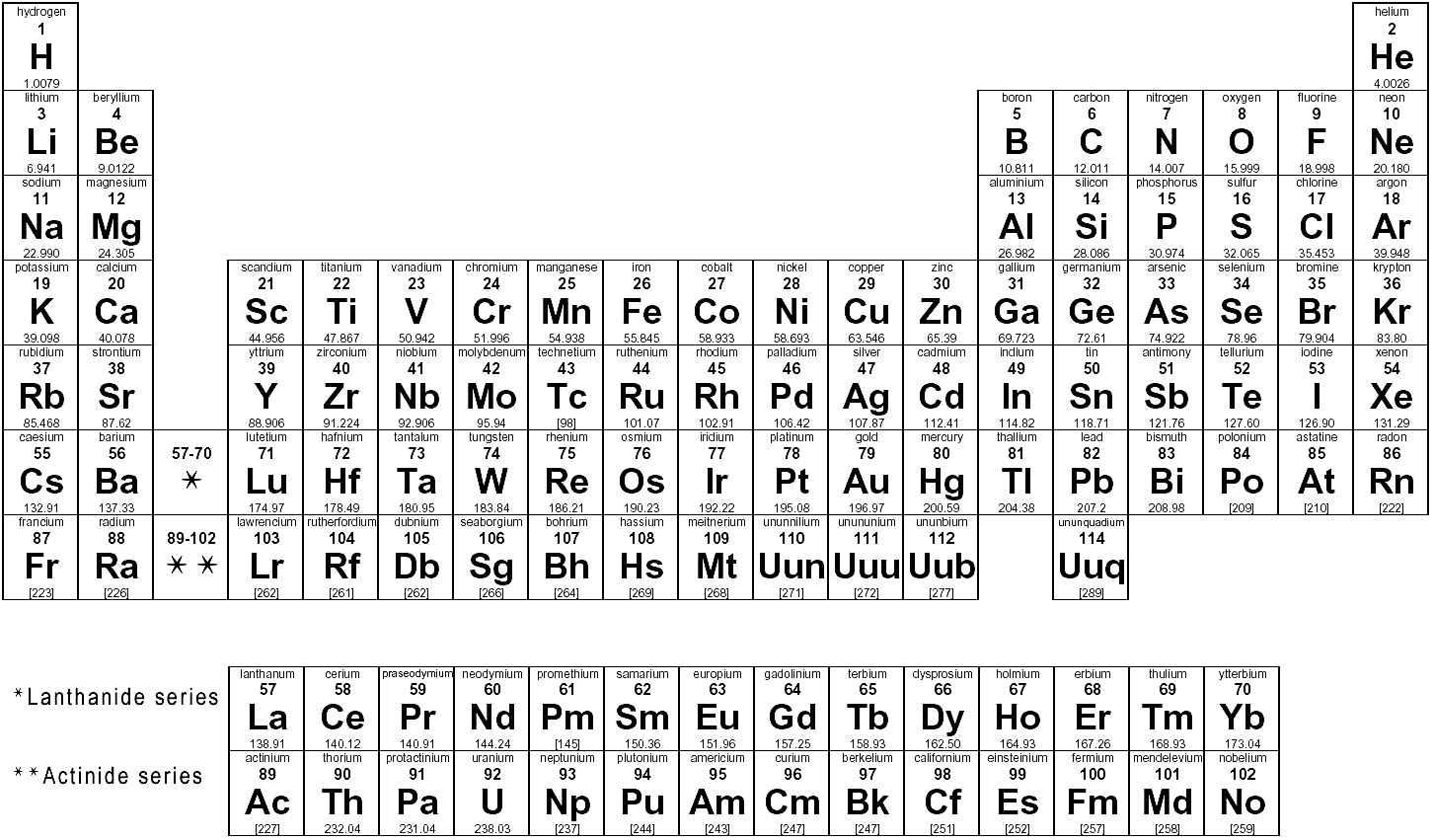 Chemistry periodic table of elements gamestrikefo Image collections